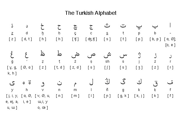 how to write my name in turkish